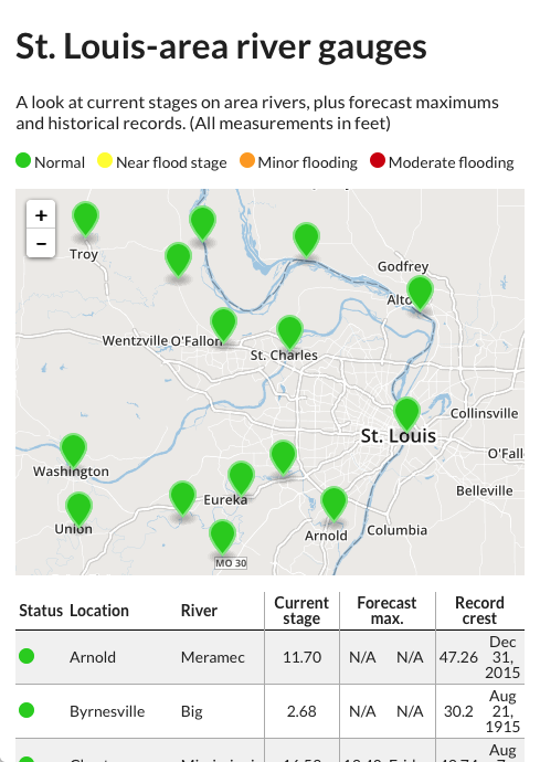 St. Louis-area river gauges